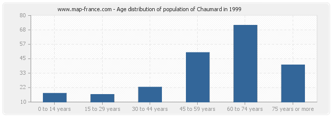 Age distribution of population of Chaumard in 1999