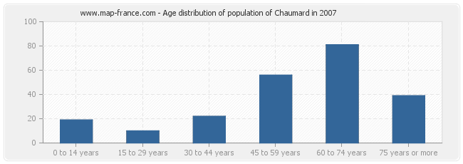 Age distribution of population of Chaumard in 2007