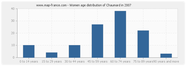 Women age distribution of Chaumard in 2007