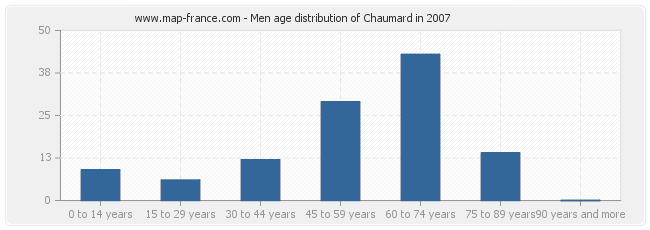 Men age distribution of Chaumard in 2007