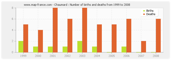 Chaumard : Number of births and deaths from 1999 to 2008