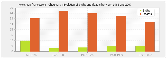 Chaumard : Evolution of births and deaths between 1968 and 2007