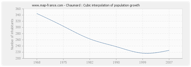 Chaumard : Cubic interpolation of population growth