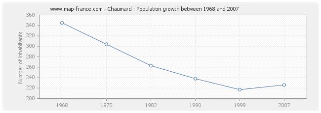 Population Chaumard
