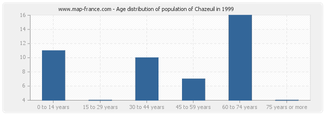Age distribution of population of Chazeuil in 1999