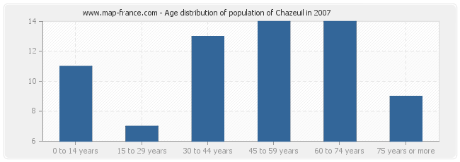 Age distribution of population of Chazeuil in 2007