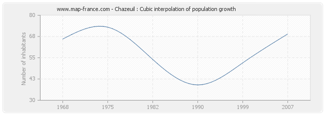 Chazeuil : Cubic interpolation of population growth