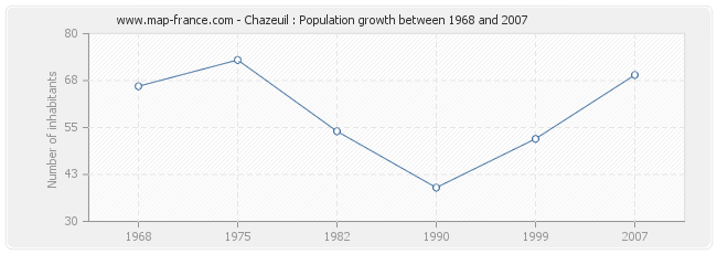 Population Chazeuil