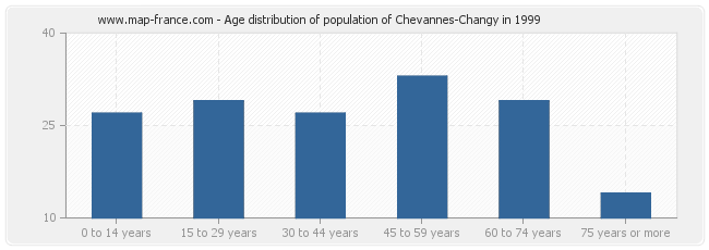Age distribution of population of Chevannes-Changy in 1999