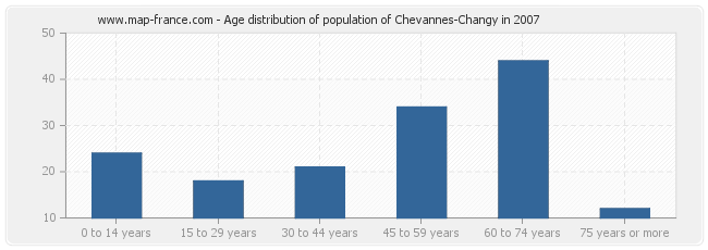 Age distribution of population of Chevannes-Changy in 2007