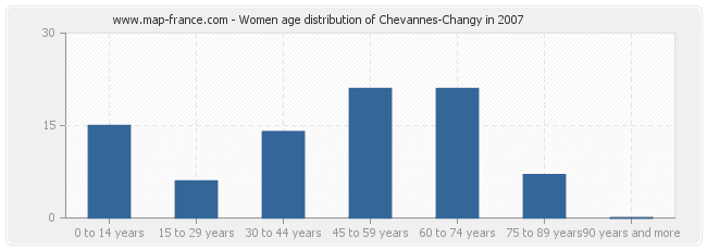 Women age distribution of Chevannes-Changy in 2007