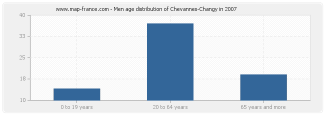 Men age distribution of Chevannes-Changy in 2007