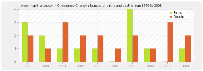Chevannes-Changy : Number of births and deaths from 1999 to 2008