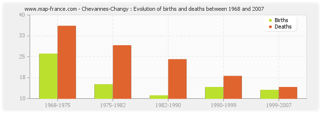 Chevannes-Changy : Evolution of births and deaths between 1968 and 2007