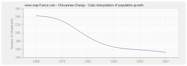 Chevannes-Changy : Cubic interpolation of population growth