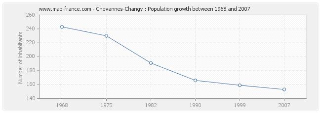 Population Chevannes-Changy