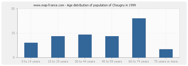 Age distribution of population of Chougny in 1999
