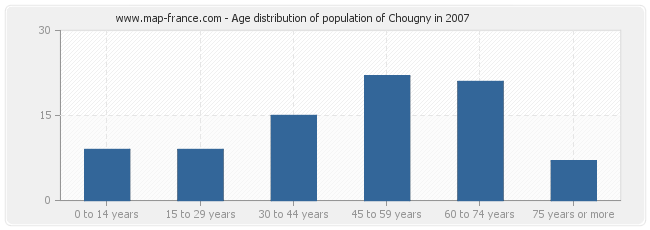 Age distribution of population of Chougny in 2007