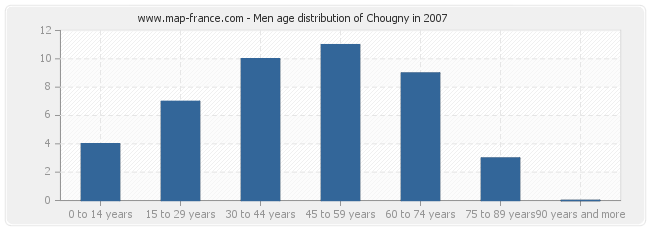 Men age distribution of Chougny in 2007