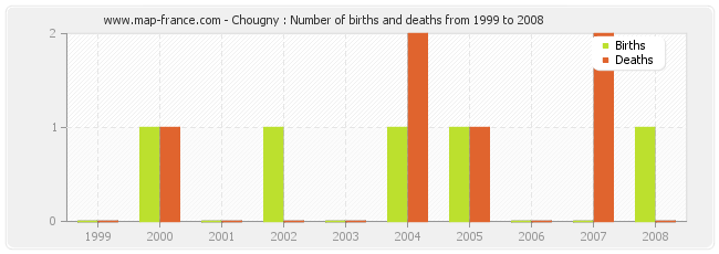 Chougny : Number of births and deaths from 1999 to 2008