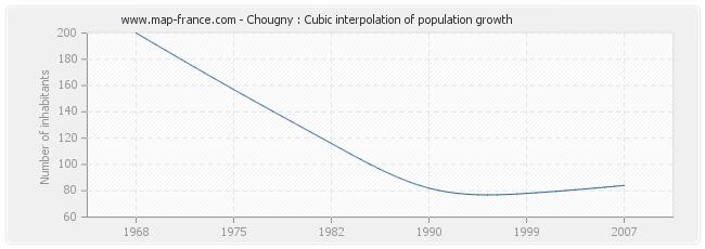 Chougny : Cubic interpolation of population growth