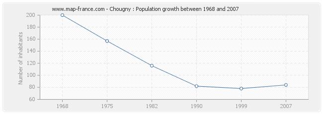 Population Chougny