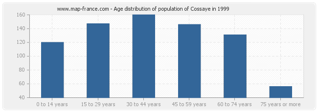 Age distribution of population of Cossaye in 1999