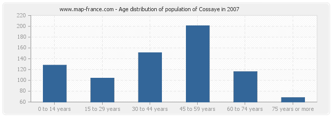 Age distribution of population of Cossaye in 2007