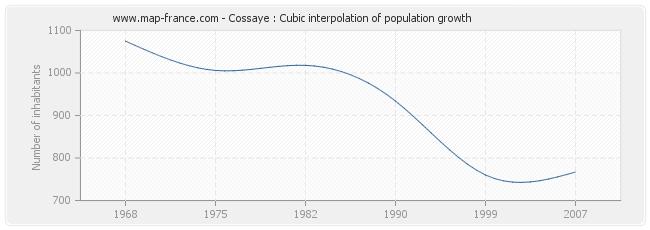 Cossaye : Cubic interpolation of population growth