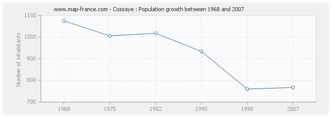 Population Cossaye