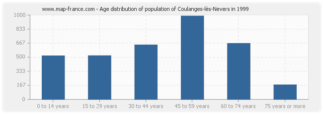 Age distribution of population of Coulanges-lès-Nevers in 1999