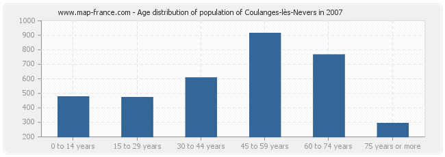 Age distribution of population of Coulanges-lès-Nevers in 2007