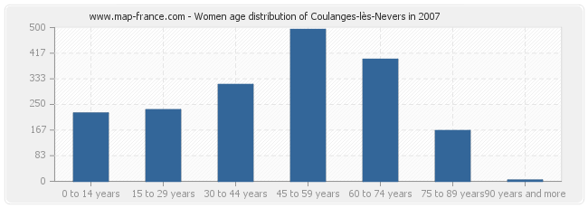 Women age distribution of Coulanges-lès-Nevers in 2007