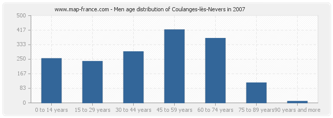 Men age distribution of Coulanges-lès-Nevers in 2007