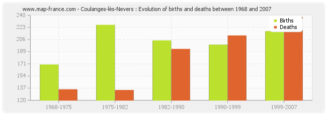 Coulanges-lès-Nevers : Evolution of births and deaths between 1968 and 2007