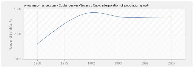 Coulanges-lès-Nevers : Cubic interpolation of population growth