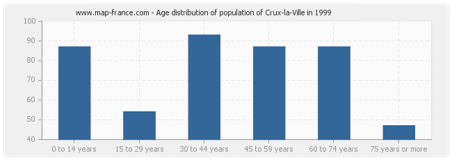 Age distribution of population of Crux-la-Ville in 1999