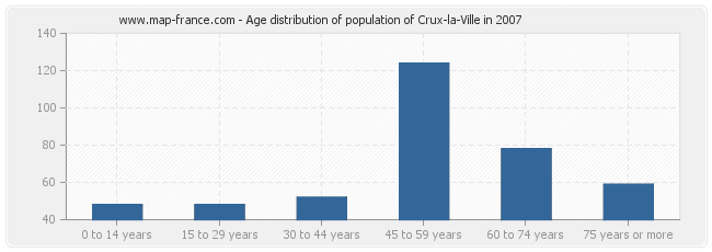 Age distribution of population of Crux-la-Ville in 2007