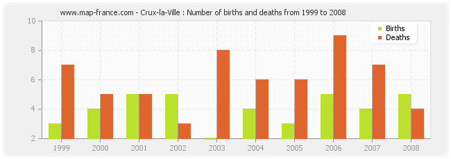 Crux-la-Ville : Number of births and deaths from 1999 to 2008