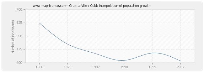Crux-la-Ville : Cubic interpolation of population growth
