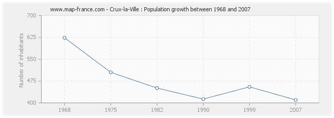 Population Crux-la-Ville