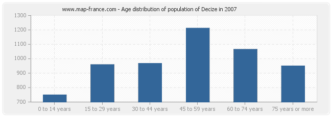 Age distribution of population of Decize in 2007