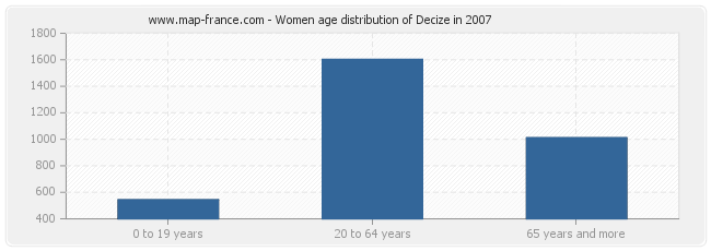 Women age distribution of Decize in 2007