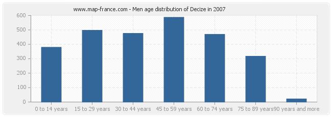 Men age distribution of Decize in 2007