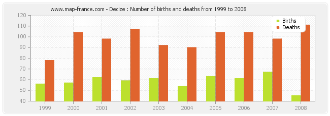Decize : Number of births and deaths from 1999 to 2008