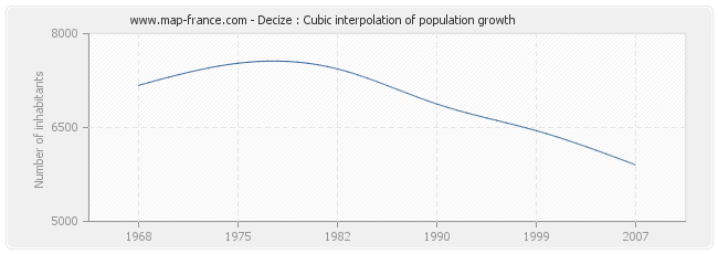 Decize : Cubic interpolation of population growth
