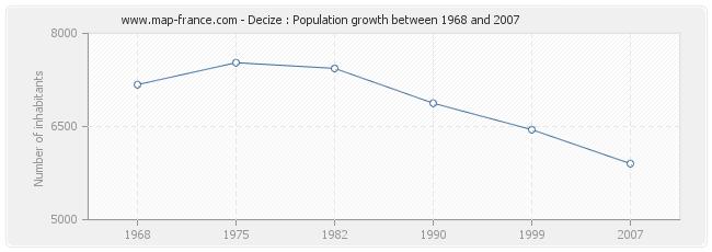 Population Decize