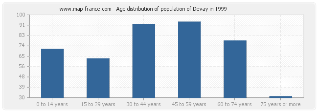 Age distribution of population of Devay in 1999