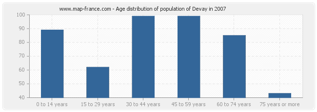 Age distribution of population of Devay in 2007