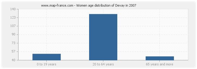 Women age distribution of Devay in 2007